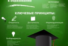 Равные возможности в образовании