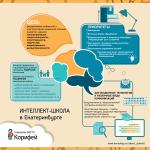Интеллект-школа в Екатеринбурге