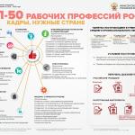ТОП-50 рабочих профессий России: кадры, нужные стране
