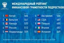 Опубликован международный рейтинг финансовой грамотности подростков