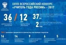 XXVIII Всероссийский конкурс Учитель года России – 2017