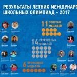 Результаты летних международных женских олимпиад – 2017