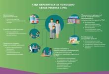 В России создадут систему раннего выявления детского аутизма
