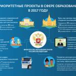 Приоритетные проекты в сфере образования в 2017 году