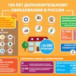 100 лет системе дополнительного образования в России