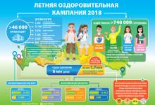 Где отдыхают школьники этим летом? Летняя оздоровительная кампания – 2018
