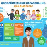 Дополнительное образование для ребенка: как выбрать?