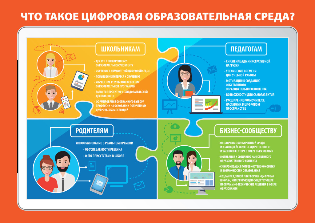 Цифровая образовательная среда3-13.1
