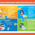 Что такое Цифровая образовательная среда?