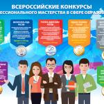 Конкурсы профессионального мастерства в сфере образования